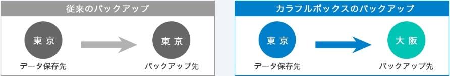 カラフルボックスとエックスサーバーを比較
